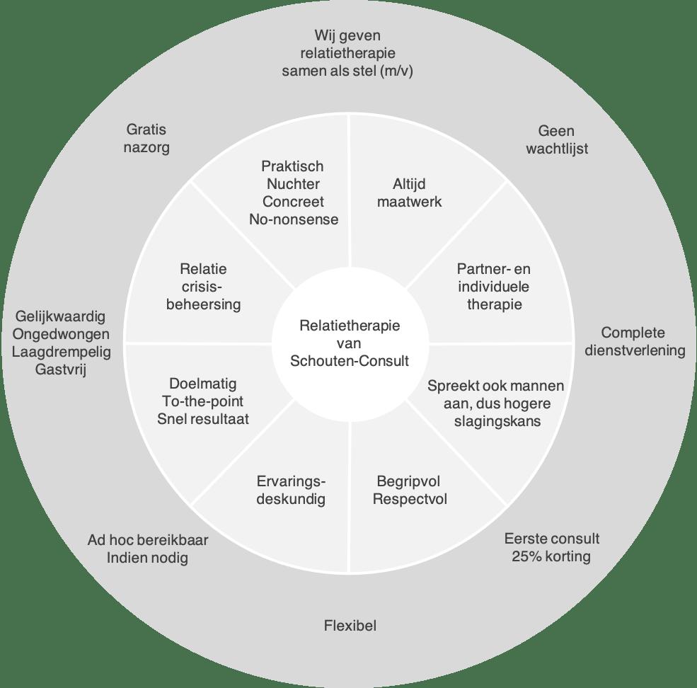 Visie Relatietherapie met nuchtere maatwerk aanpak door Schouten-Consult